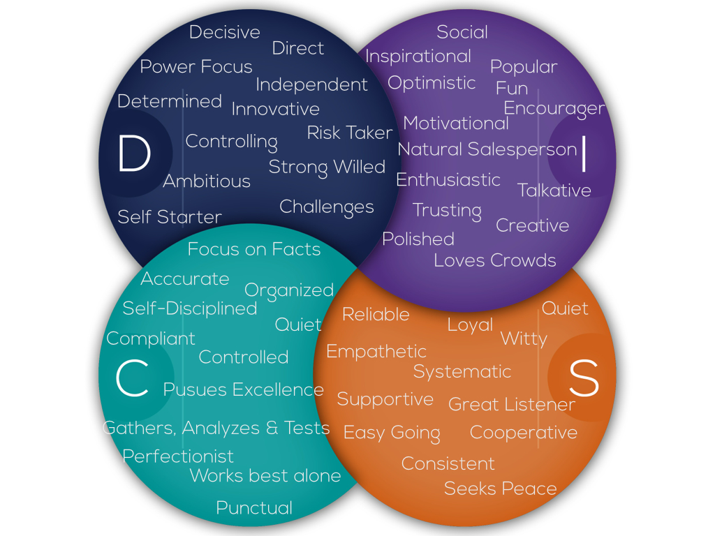 disc introduction for a more in depth report of your strengths communication style motivation and the way others can connect and bring out your best click here for our