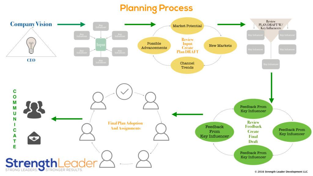 Planning Process.001
