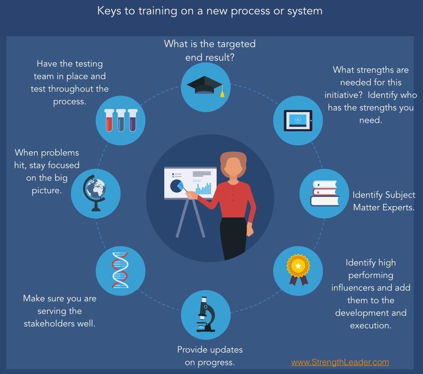 New Process training keys.001