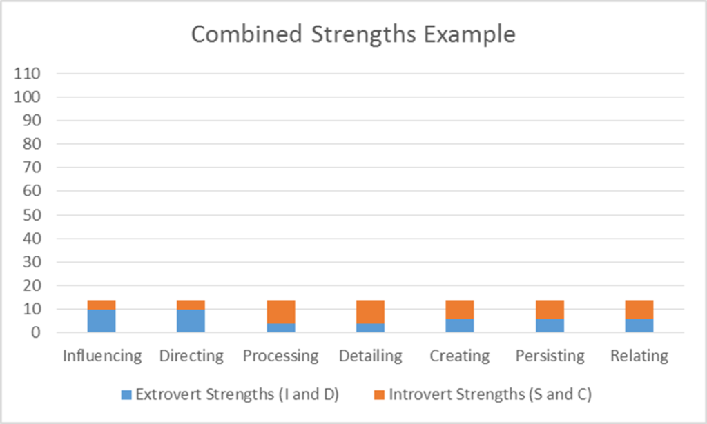 Combined Strengths Example