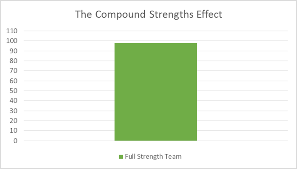 The Compound Strengths Effect